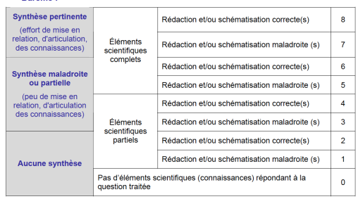 Partie 1 (8 points, 1h40) Question de synthèse et/ou QCM ...